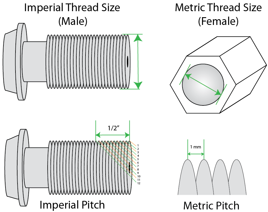 Imperial-Thread -Nuts-dimensions
