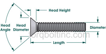 Machine Screw Dimensions