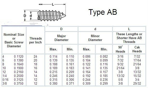 Roofing Screws Dimensions